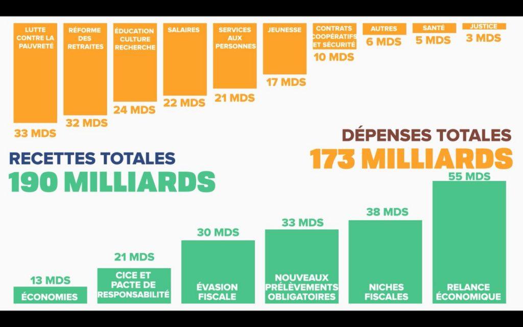 Chiffrage du programme de Mélenchon 2017 - Slide présenté par le candidat